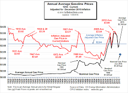 What Is A Price Chart Inflation Adjusted Gasoline Prices