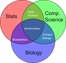 Venn Diagram Bioinformatics Frequently Asked Questions About A Career In Bioinformatics Genome