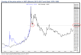 Look At This Remarkable Chart Comparing Bitcoin And Gold