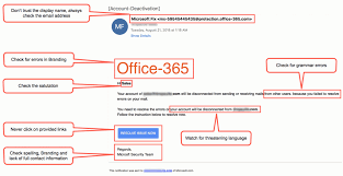 Office 365 Email Phishing Deconstructed