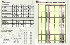 Hvac Learning Solutions Chart Pressure Temperature Chart