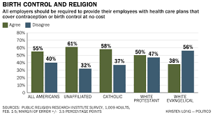 Obama Healthcare Plan Birth Control High Profile Catholic Dems Bail On Obama On Contraceptives