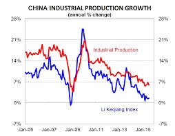 Chinas Just Released More Data That Points To Slowing