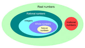 Real Numbers Venn Diagram Real Number Venn Diagram Under Fontanacountryinn Com