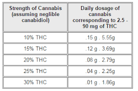 Edible Dosage Chart Guidelines For Dosing With Medical Cannabis Routes Of