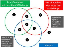 Triple Venn Diagram Problems Maths Venns Rich Venn Diagram Maths Activities From Craig Barton