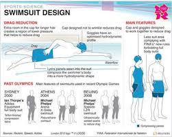 olympic swimming pool diagram. Olympic Swimming Pool Diagram Swimsuits That Turn Athletes Into Barracudas  | Reuters Olympic Swimming Pool Diagram O