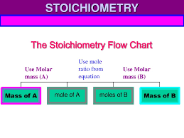 Stoichiometry Flow Chart Ppt Information Given By Chemical Equations Powerpoint