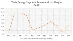 Tesla Revenue Growth Chart How Much Revenue Did Tesla Made From Its Energy Business
