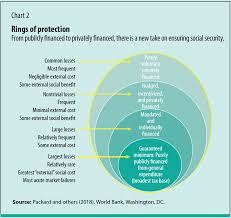 Reimagining Social Protection Imf Finance Development