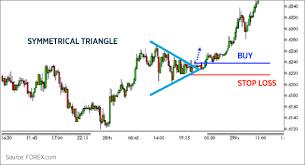 Trading Chart Patterns | FOREX.com