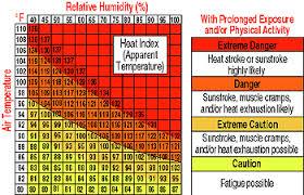 Rational Humidity Temperature Feels Like Chart 2019