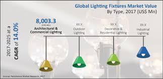 type of lighting fixtures. Lighting Fixtured Market Type Of Fixtures