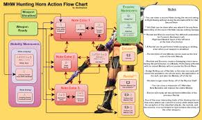 Monster Hunter World Chart Mhw Hunting Horn Action Flow Chart V1 Monsterhunter