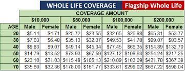 Whole Life Insurance Price Chart Life Insurance Rates Chart Www Bedowntowndaytona Com