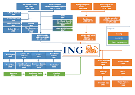 Lloyds Banking Group Organisational Structure Chart Ing Group Wikipedia