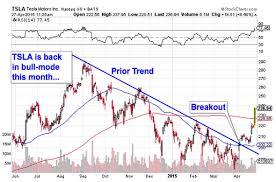Tesla Motors Tsla Stock Is Todays Chart Of The Day