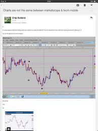Marketscope Charts My Fxcm Charts Are Different Trading Discussion