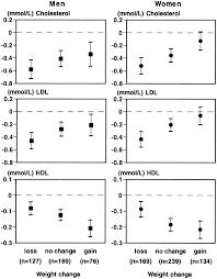 Total Ldl And Hdl Cholesterol Decrease With Age In Older