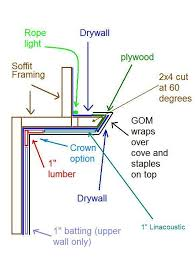 how to build cove lighting. httpimages10fotkicomv204photo1cove2vijpg how to build cove lighting