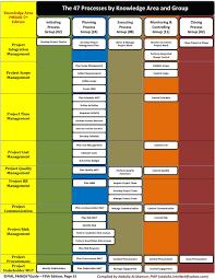 Pmp Process Chart Pmbokguide 6th Edition 49 Process Chart Project Management