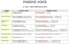 Active Voice Passive Voice Chart English Grammar A To Z Active And Passive Voice Overview