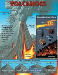 Volcano Chart The 10 Commandments For Kids Chart Volcano Earth Science
