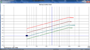 Bearing Chart Chart Of The Evolution Of Bearing Wear The Corresponding