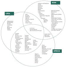 Venn Diagram Of Weather And Climate Least Developed Countries International Institute For