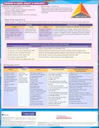 Language Arts Common Core State Standards 7th Grade Quick Study