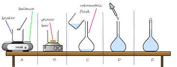 Concentration Of Solutions Gcse Chemistry Concentration Page