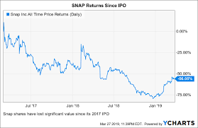Snap Inc Finally Looking Better Snap Inc Nyse Snap