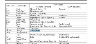 yamaha tilt trim gauge wiring wiring diagram libraries i have a 2011 yamaha four stroke f 115 it came out a trim guage yamaha tilt trim gauge wiring