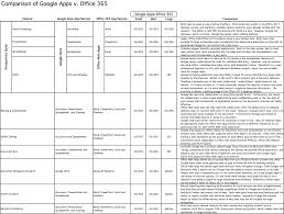 Office 365 Plans Comparison Chart Google Apps V Office 365 Head To Head Comparison Of