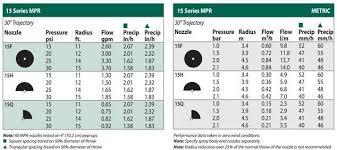 Rain Bird Spray Nozzle Flow Chart Spray Nozzles Eminent Engineering