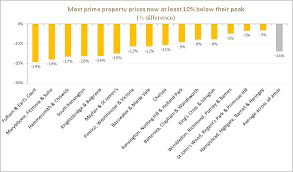 London Property Prices Chart Coutts London Prime Property Index Q2 2018