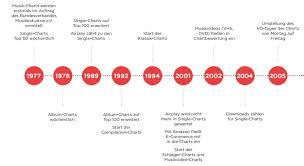 40 Jahre Charts Geschichte Highlights Portfolio