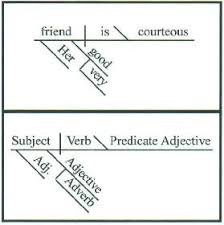 the syntactic tree have fun with words  d diagramming sentences    when someone diagrams a sentence  he or she places words onto a diagram in a set pattern in order to understand the sentence and the words  in the