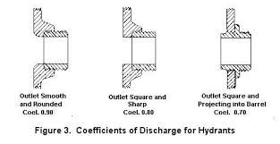 Fire Hydrant Coefficient Chart Hydrant Flow Test Chart Calculator Fire Pump Hydrant Flow