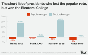 Electoral College Vote Chart Trump Will Be The 4th President To Win The Electoral College
