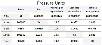 Psia To Psig Conversion Chart Pounds Per Square Inch Psi Psia Psig Nuclear Power