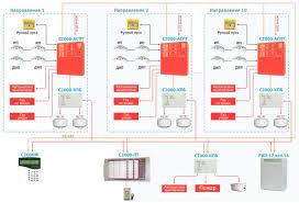С КПБ Болид Контрольно пусковой блок Купить С КПБ Болид  Применение С2000 КПБ для организации централизованных систем модульного пожаротушения