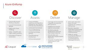 Microsoft Architecture Design Session Disaster Recovery 2 Week Implementation Microsoft Azure