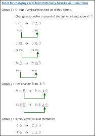 short form negative japanese japanese grammar for intention learn japanese online