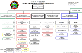 Organization Chart Enlarged About Fire And Emergency