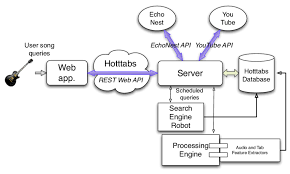 Web App Charts Hotttabs Web Application Flow Chart App Application Api