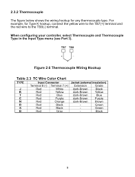 2 Thermocouple Figure 2 6 Thermocouple Wiring Hookup Table