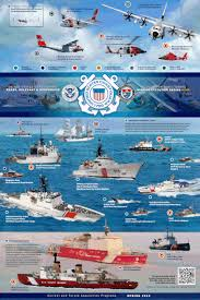 List Of Equipment Of The United States Coast Guard Wikipedia