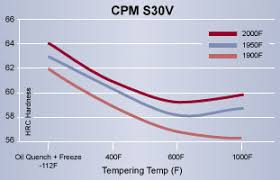 440c Heat Treat Chart High Speed Steel Cpm S30v Tool Steel Cpm S30v