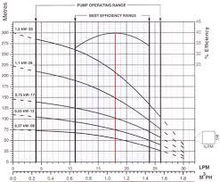Submersible Pump Size Chart 42 Exhaustive Submersible Pump Cable Selection Chart